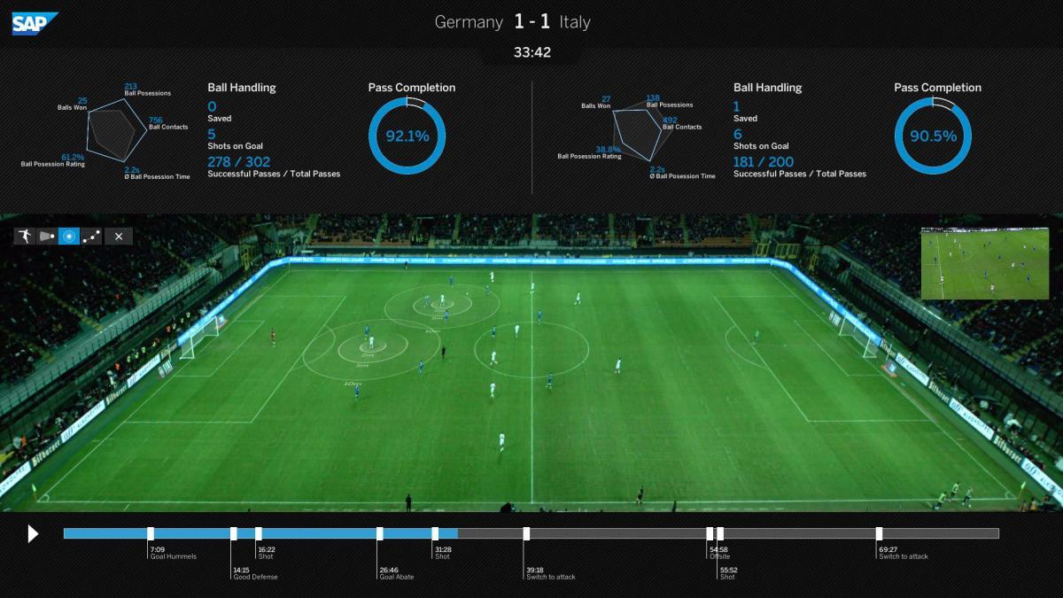 Kako nogometno igro v realnem času analizira tehnologija