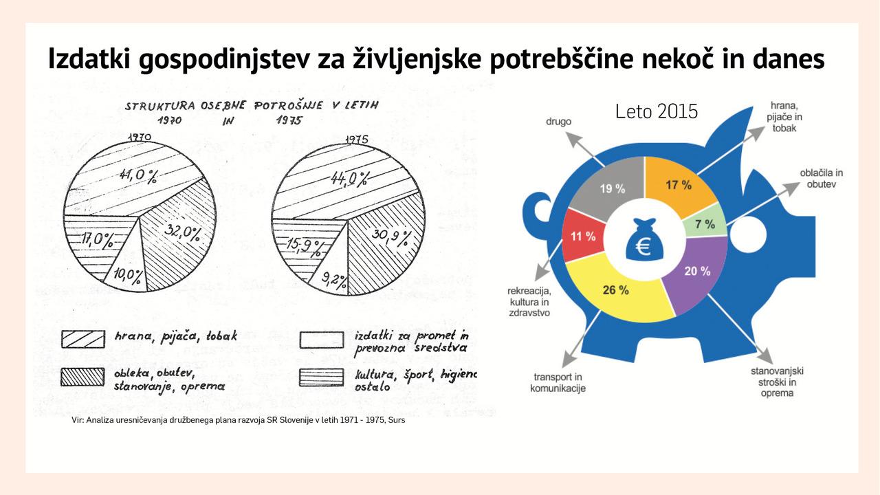 Revščina v SFRJ – v manj kot desetletju za 30 odstotkov slabši standard