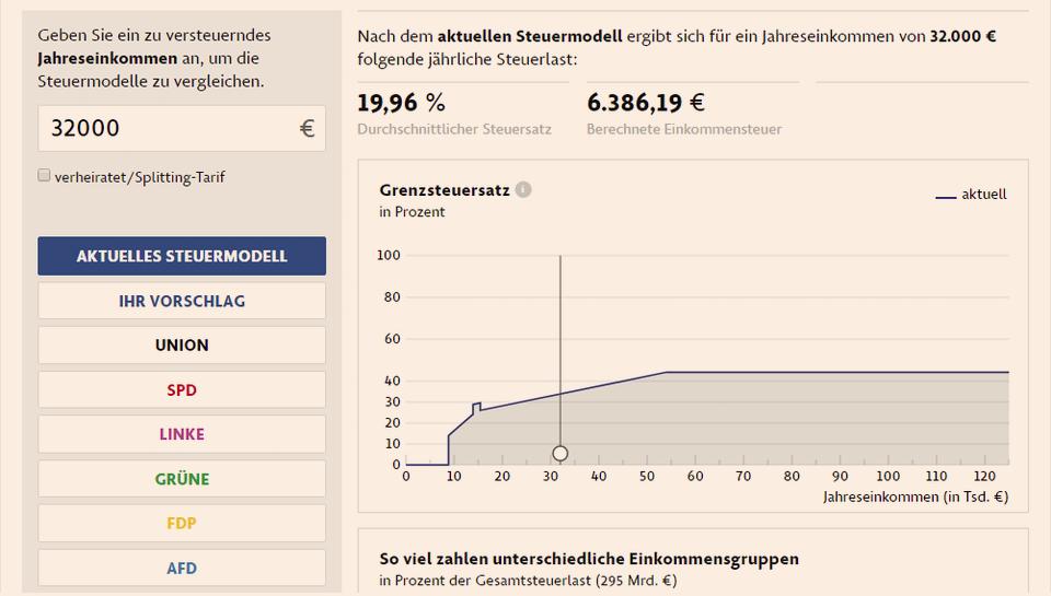 Pred volitvami: kako glas stranki vpliva na denarnico vsakega Nemca
