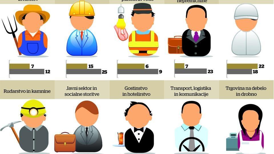 Na začetku leta 2019 bo zaposlovalo vsako četrto podjetje - najbolj v proizvodnji, financah in logistiki