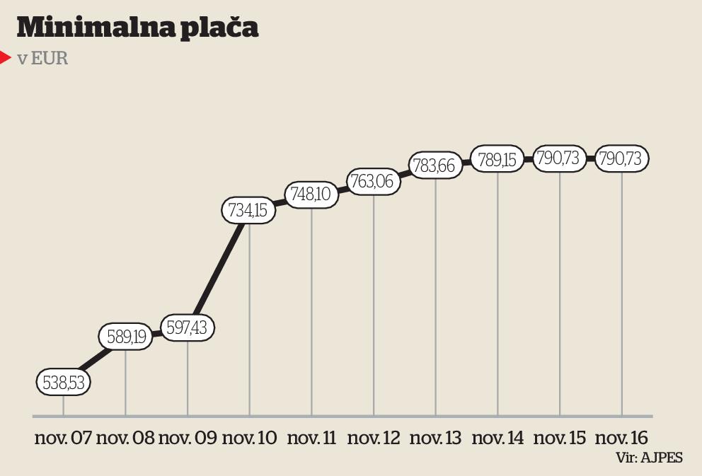Rast minimalne plače