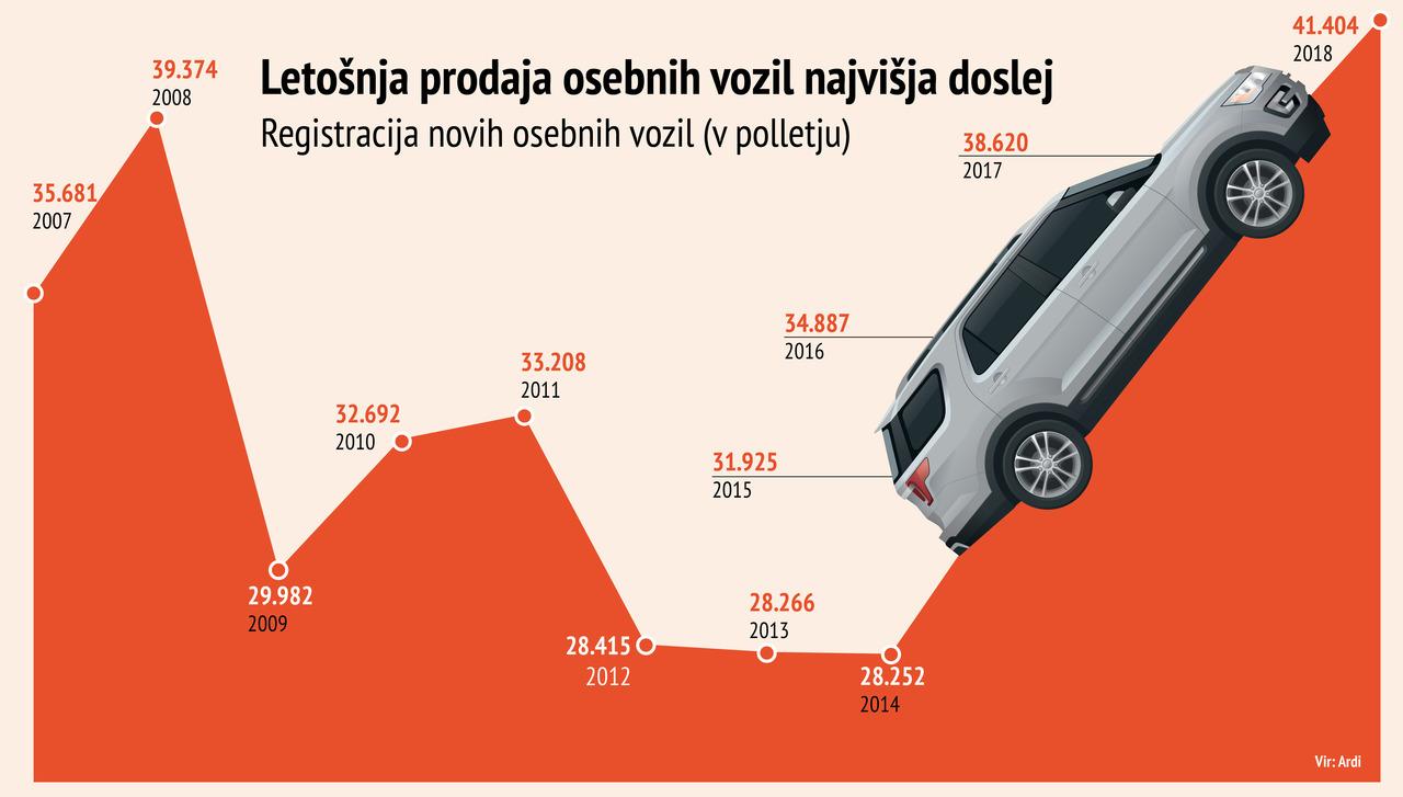Slovenci planili po avtomobilih: Padel nov rekord, jeseni se obetajo podražitve
