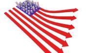 Ameriške borze danes okrevajo manj, kot so včeraj
